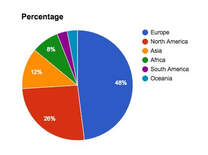 Screen Shot of Artificial Grass percentages - 16.29.15