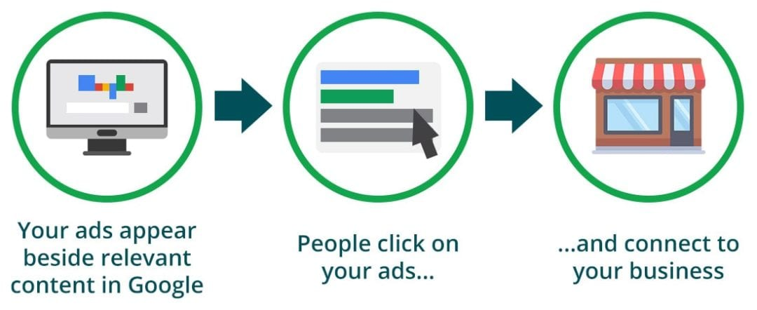 Why Invest in Google Ads?
